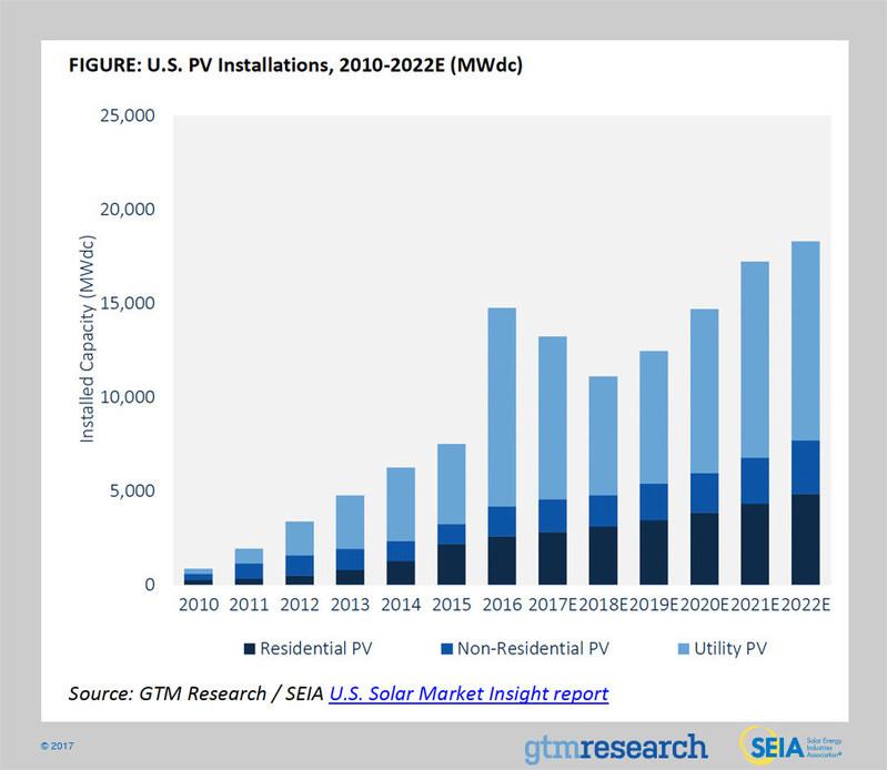 U.S. PV Installations, 2010-2022E (MWdc)