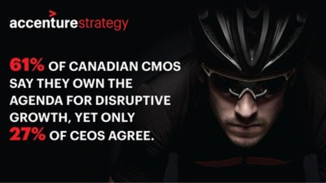 CEOs need to empower marketing to lead disruptive growth initiatives. (CNW Group/Accenture)