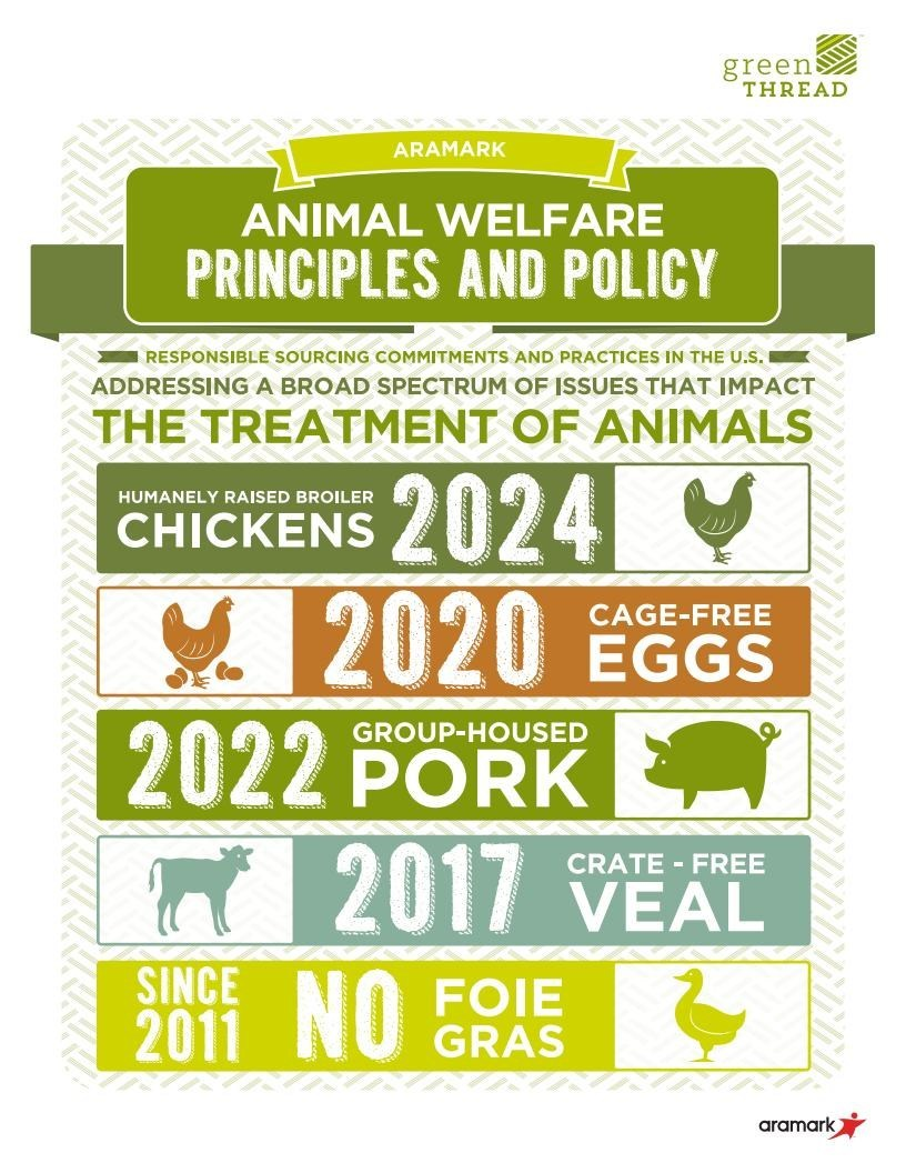 Aramark is expanding its commitments to responsible sourcing and animal welfare by extending its 100 percent cage-free egg commitment worldwide by 2025, including liquid and shell eggs. Aramark purchases over 300 million eggs annually.