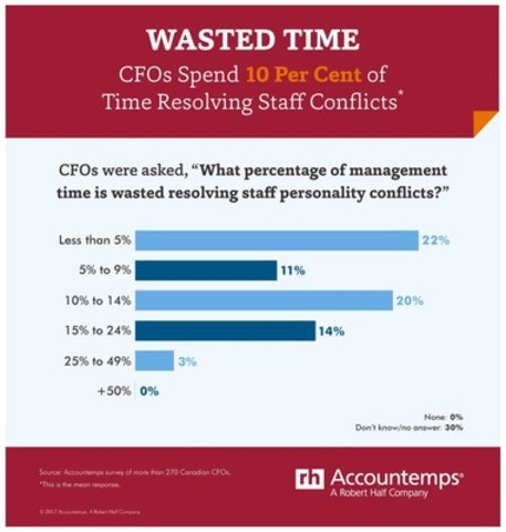 Keeping the peace takes time. (CNW Group/Accountemps)