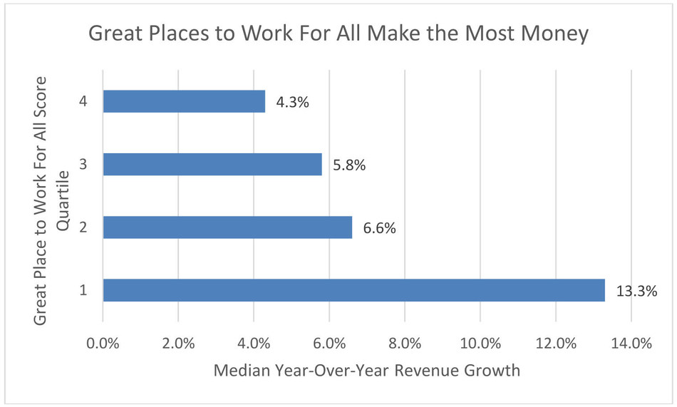 The Great Place to Work For All Score is a composite measure of how inclusive a company is as well as how consistently employees rate their workplace on metrics related to trust, pride and camaraderie, regardless of who they are and what they do within their organization. Source: Great Place to Work
