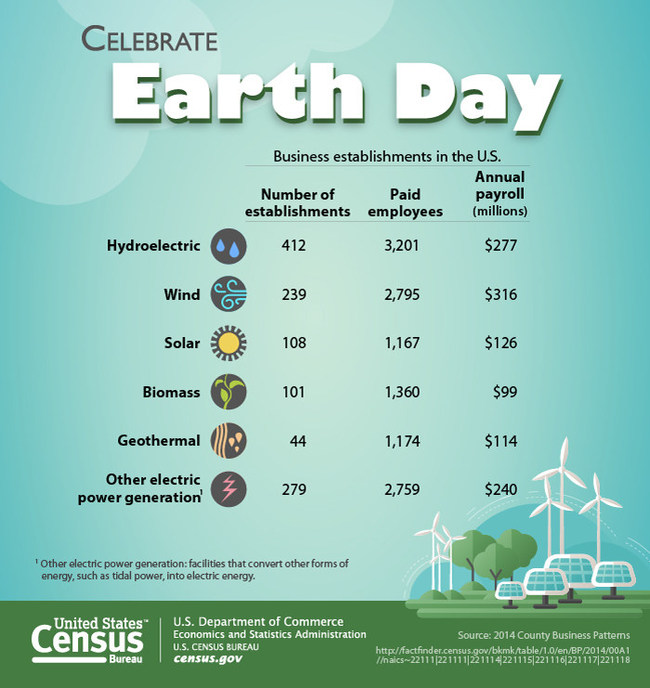 April 22, 2017, marks the 47th anniversary of Earth Day ― a day intended to inspire awareness and appreciation for the Earth's natural environment.