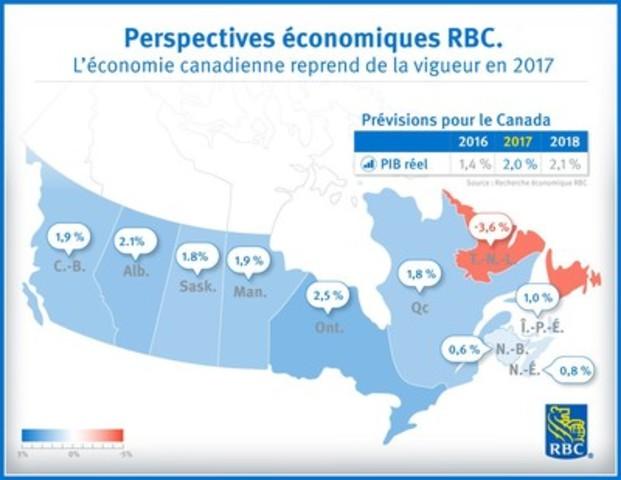 Perspectives économiques RBC : l'économie canadienne reprend de la vigueur en 2017 (Groupe CNW/RBC Groupe Financier)