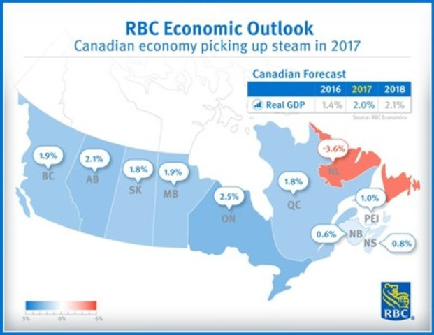 RBC Economic Outlook: Canadian economy picking up steam in 2017 (CNW Group/RBC)