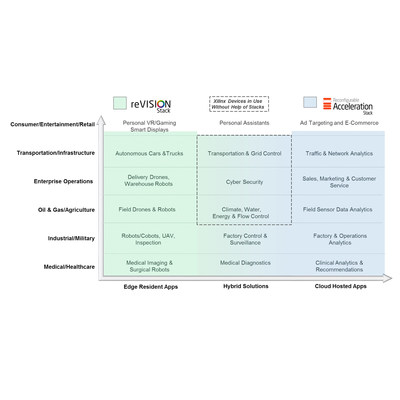 Xilinx Expands into Wide Range of Vision-Guided Machine Learning Applications with reVISION
