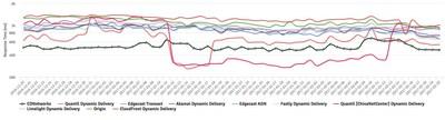 Response Time Last 2 Months (2016-12-20 ~ 2017-01-20) - EU Origin Example