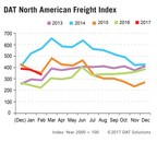 DAT Freight Index: Strong February Spot Truckload Volumes, Rates Rise at Month's End
