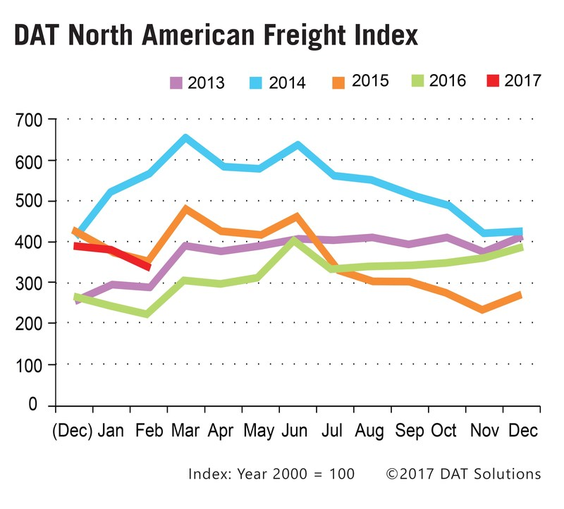 Total freight volume was 48 percent higher last month than in February 2016, although the DAT North American Freight Index fell 13 percent and spot truckload rates softened in February compared to January.