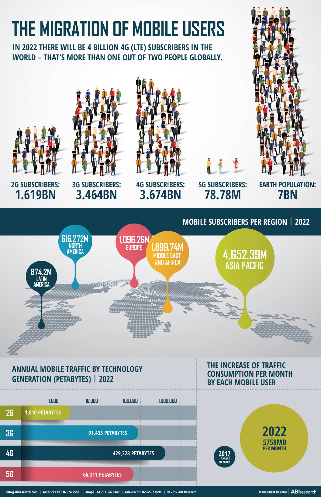 The Migration of Mobile Users; Source: ABI Research