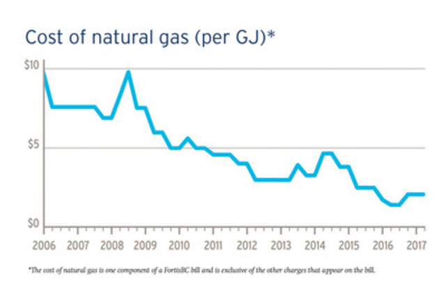 Cost of natural gas (per GJs). (CNW Group/FortisBC)