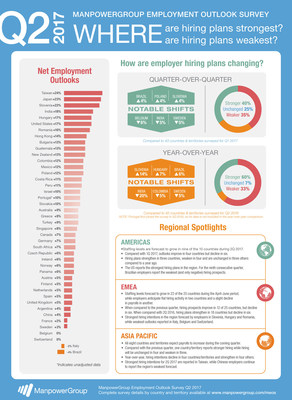 Opportunities for job seekers around the world are expected to improve in the second quarter of 2017 with employers in 39 of 43 countries anticipating increases to their headcounts, according to the latest ManpowerGroup Employment Outlook Survey released today.