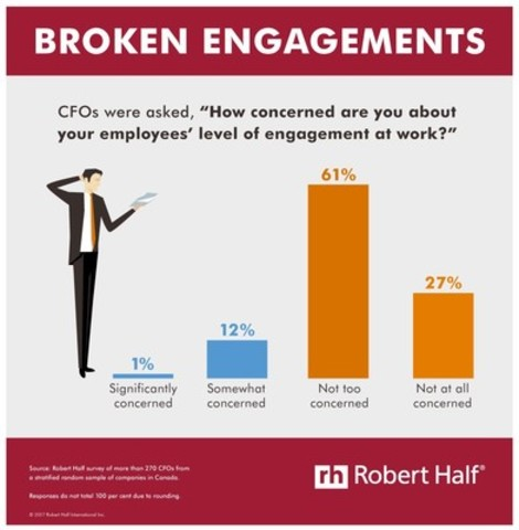 CFOs aren't making employee engagement a priority (CNW Group/Robert Half Canada)