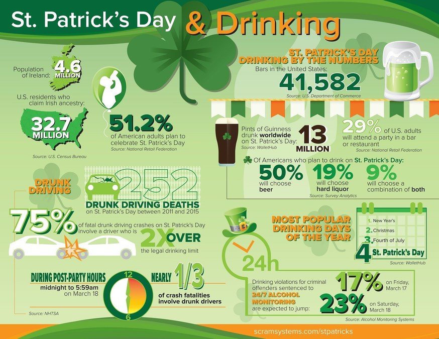 friday st patrick u0027s day means more duis through the weekend