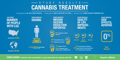 (PRNewsFoto/Medical Marijuana, Inc.)