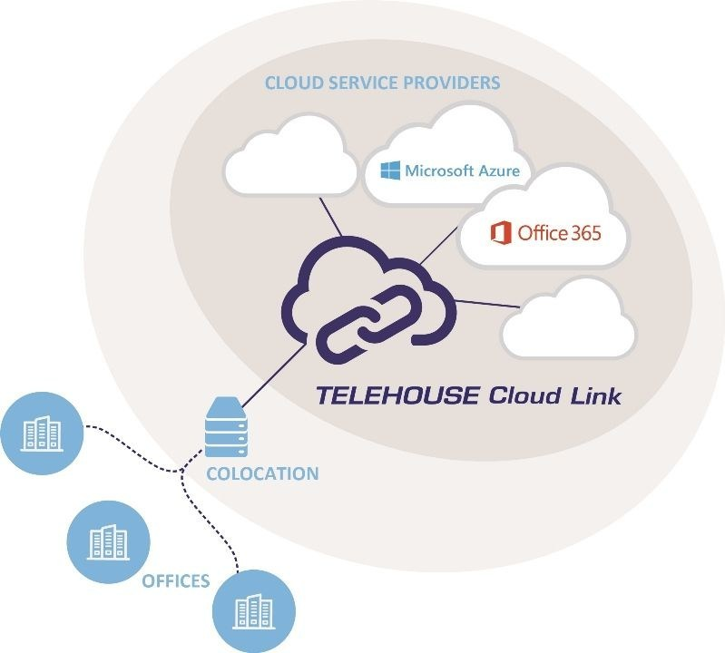 Telehouse Cloud Link, a connectivity exchange that provides its customers with private, secure and low latency connections to multiple cloud service providers. (PRNewsFoto/Telehouse Europe)