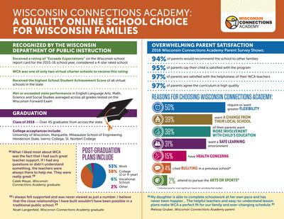 View Wisconsin Connections Academy's recent academic achievements, parent satisfaction, and graduate success