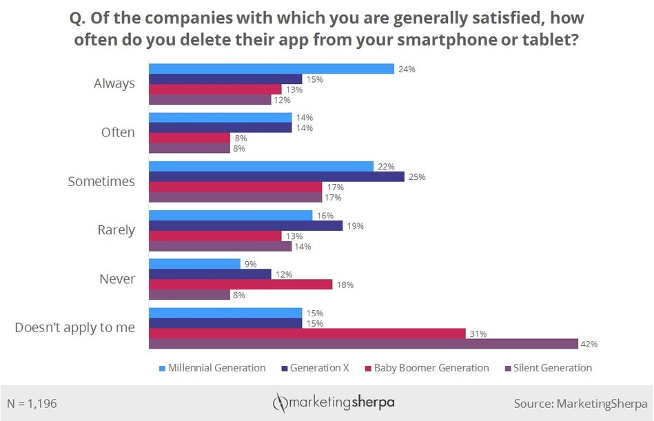 Frequency of branded app deleted by satisfied customers, showing generational differences