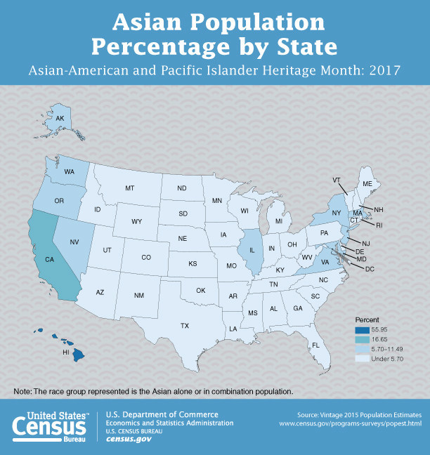 This graphic looks at the Asian alone or in combination population percentage by state. The Data from the U.S. Census Bureau's 2015 Population Estimates shows Hawaii at nearly 56 percent has the largest percentage of Asian residents. California is a distant second with 16.6 percent. New York is sixth at 9.6 percent.