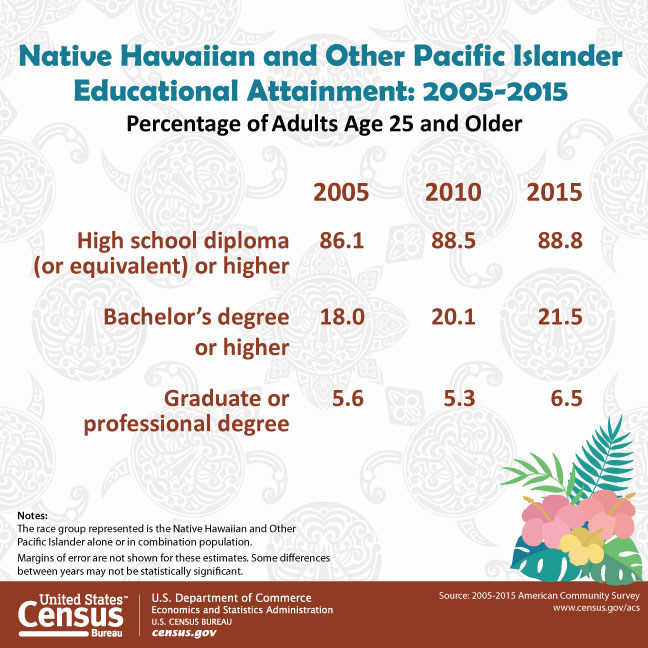 This graphic looks at the rise of educational attainment of the Native Hawaiian and Other Pacific Islander population since 2005 in commemoration of Asian-American and Pacific Islander Heritage Month. Data from the U.S. Census Bureau's American Community Survey shows the Native Hawaiian and Other Pacific Islander population ages 25 and older with a bachelor's degree or higher in 2015 was 21.5 percent.