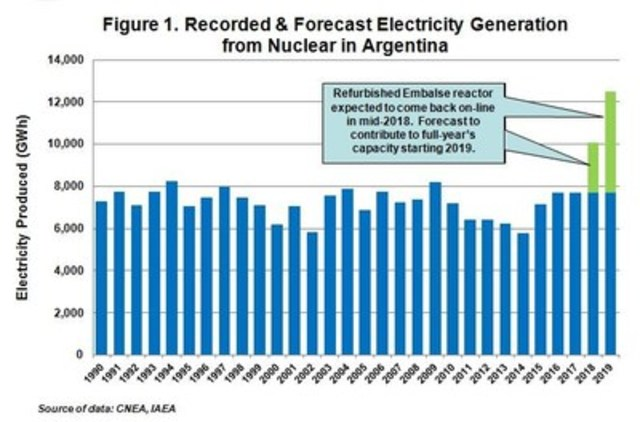 Figure 1. Recorded & Forecast Electricity Generation from Nuclear in Argentina (CNW Group/U3O8 Corp.)