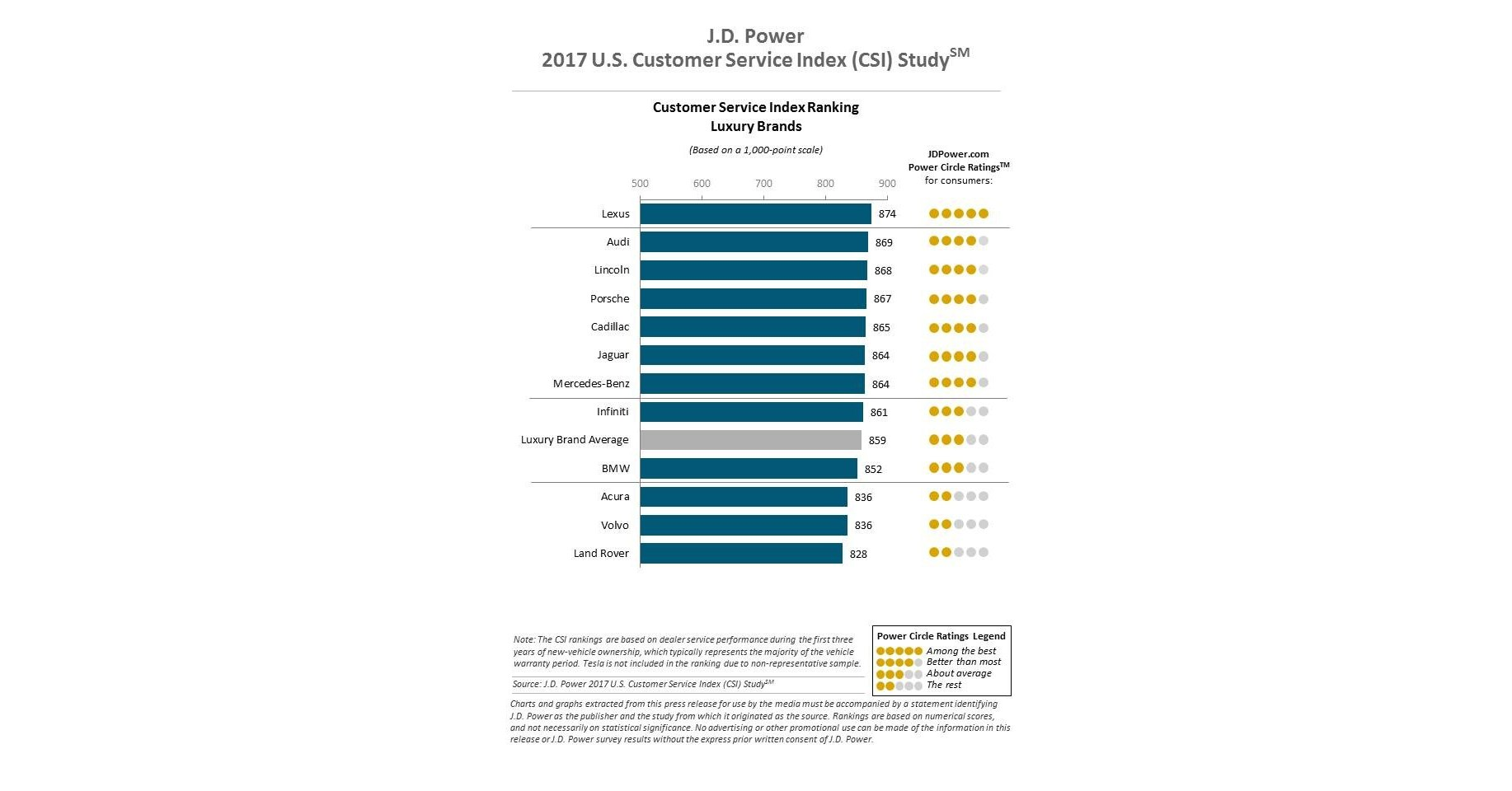 Automotive service quality rises along with overall customer satisfaction j d power finds