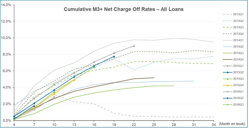 Cumulative M3+ Net Charge Off Rates -- All Loans