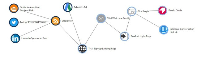 A screenshot of a customer journey template for SaaS related to the Trial Acquisition phase.