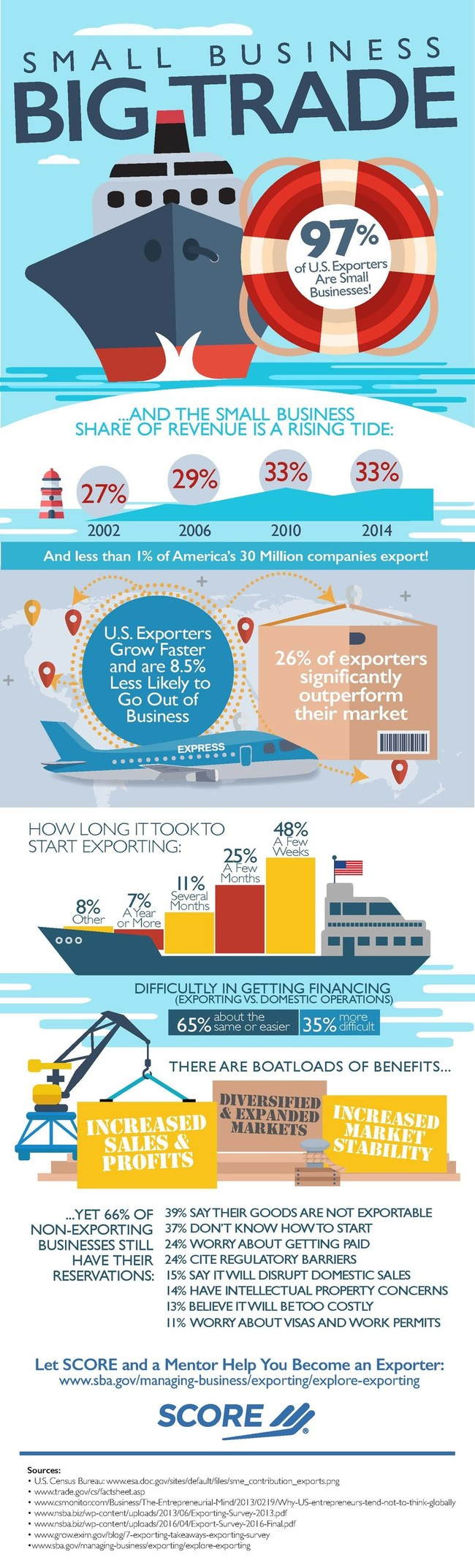 SCORE, the nation's largest network of volunteer, expert business mentors, has gathered statistics indicating small business' predominance in the United States export market.