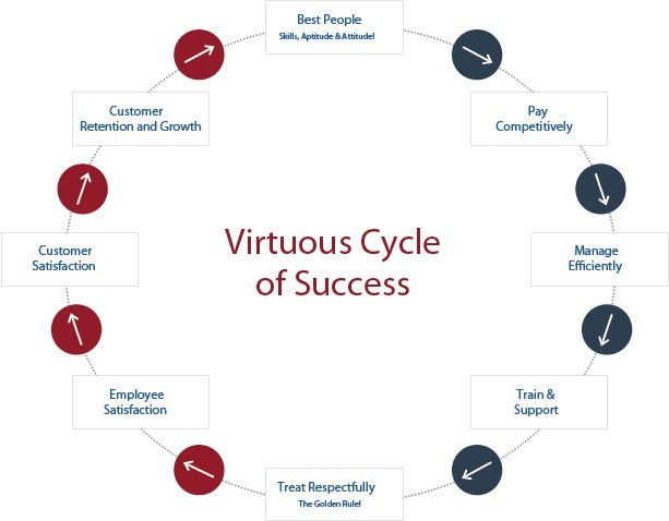 """PPT's success is a result of the """"Virtuous Cycle"""" that starts with hiring the best people"""