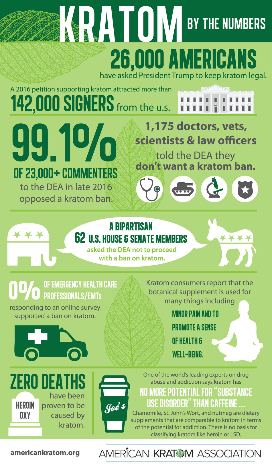 The American Kratom Association issued this fact-versus-fiction infographic debunking a number of unscientific attacks on the coffee-like botanical kratom, which is no more addictive than nutmeg.