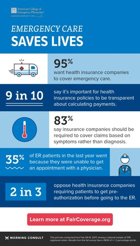 Americans Want Emergency Care Covered By Insurance, New Poll Says