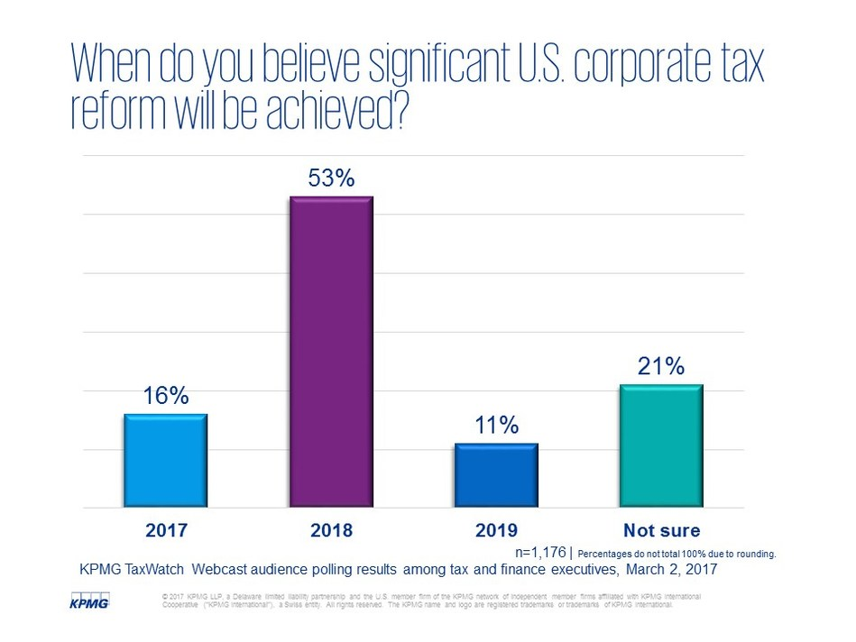 When do you believe U.S. corporate tax reform will happen? KPMG TaxWatch Webcast audience polling results among tax and finance executives, March 2, 2017
