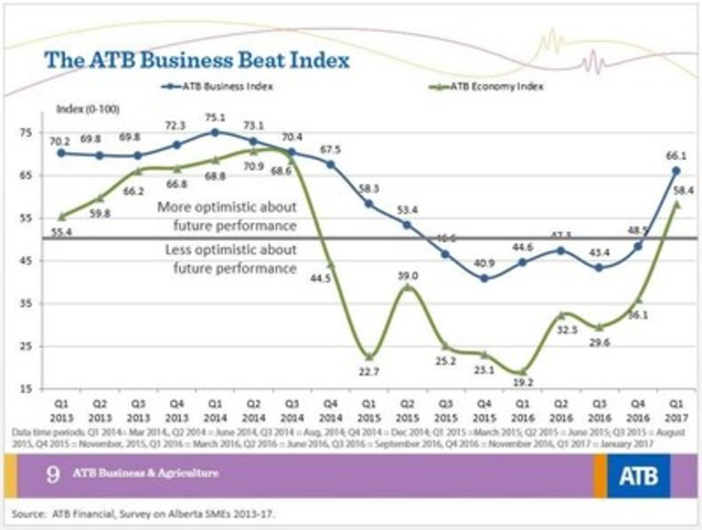 The ATB Business Beat Index (CNW Group/ATB Financial)