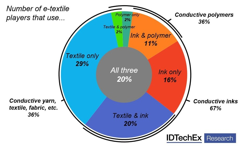 Summary of material use amongst e-textile players in 2017. Source: E-Textiles 2017-2027 (IDTechEx Research, www.IDTechEx.com/textiles). (PRNewsFoto/IDTechEx)