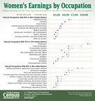 Census Bureau: Women's and Men's Earnings by Occupation From the 2015 American Community Survey