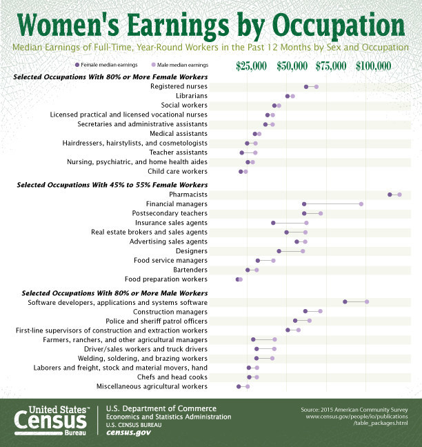 In honor of Women's History Month, the U.S. Census Bureau released today a table showing median earnings from the 2015 American Community Survey.  The table shows the male-to-female earnings ratio for full-time, year-round workers in the past 12 months.