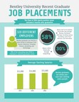 Bentley Graduates: 99 Percent are Employed or in Grad School within Six Months