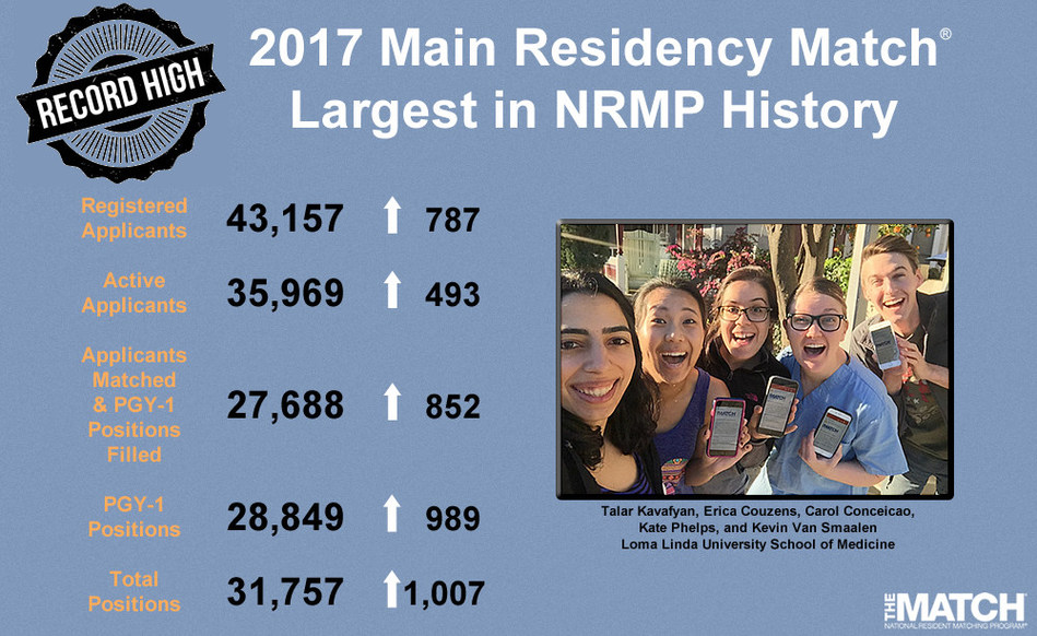 2017 Main Residency Match Infographic