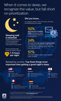 Philips releases survey findings on World Sleep Day, revealing how people across the globe prioritize sleep