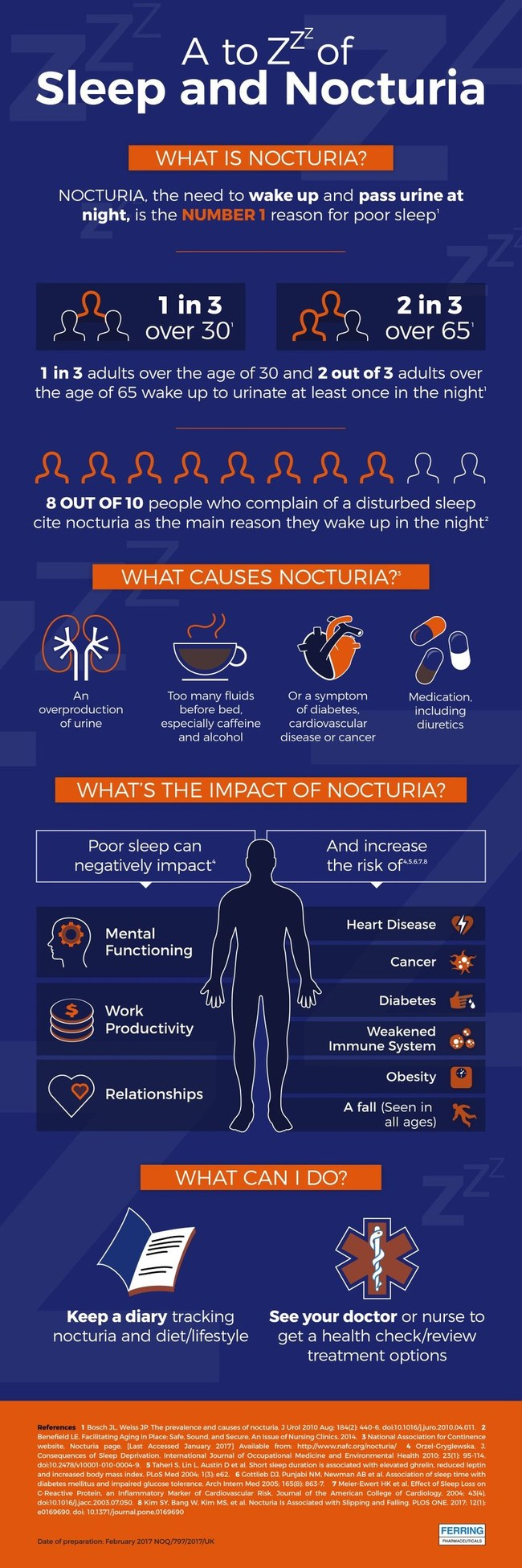 On World Sleep Day, experts say that waking to go to the toilet (nocturia) at night is the leading cause of a broken night's sleep. Learn more about nocturia via the 'A to Zz of sleep and nocturia' (PRNewsFoto/Ferring Pharmaceuticals)