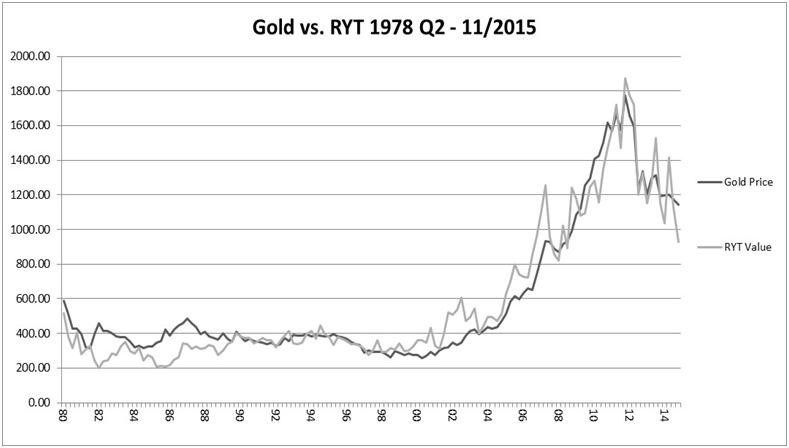 USD$ price of gold for a 36-year period compared to model