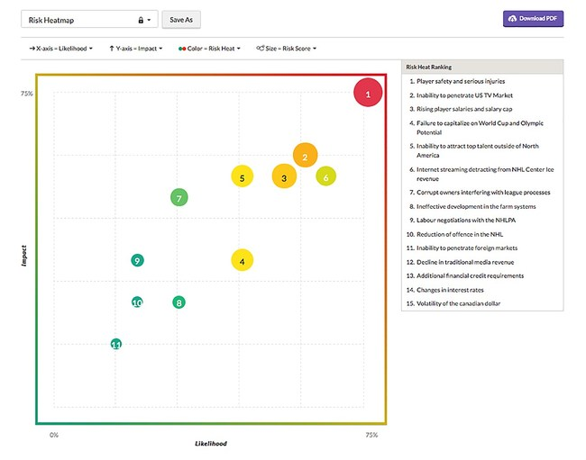 Illustrate your organizational risk profile with a board-ready heat map.