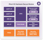 Synopsys' New High-Performance Secure Module with Cryptography Acceleration Speeds Security Functions by 100x