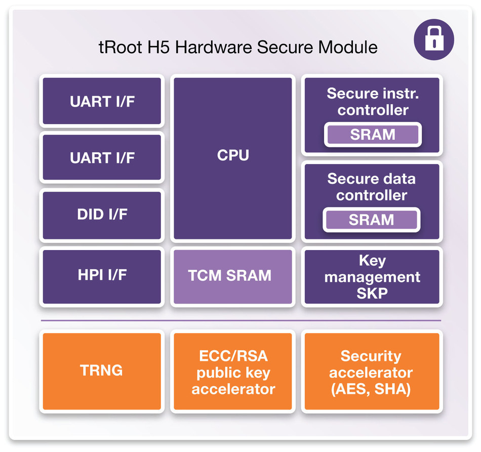 Synopsys DesignWare tRoot H5 Hardware Secure Module provides increased performance with dedicated hardware cryptography.