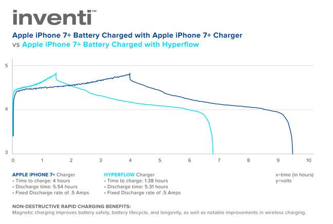 non-destructive rapid charging
