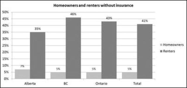 Percentage of homeowners and renters without home insurance by province (CNW Group/Square One Insurance Services Inc.)