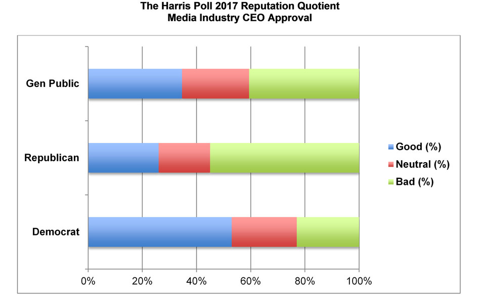 Media Industry CEO Approval