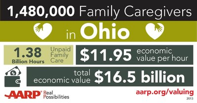 Ohio is the 35th state to pass a version of the AARP CARE (Caregiver Advise, Record, Enable) Act. The new act is designed  improve communications between family caregivers and hospitals, reduce re-admissions and keep older Americans out of costly nursing homes. It will support the 1.4 million Ohioans who provide unpaid care to family and loved ones at any time. The value of this unpaid care in Ohio alone $16.5 billion a year.