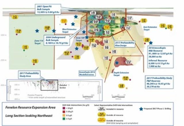 Fenelon Long Section 2017 Drill Program (CNW Group/Wallbridge Mining Company Limited)