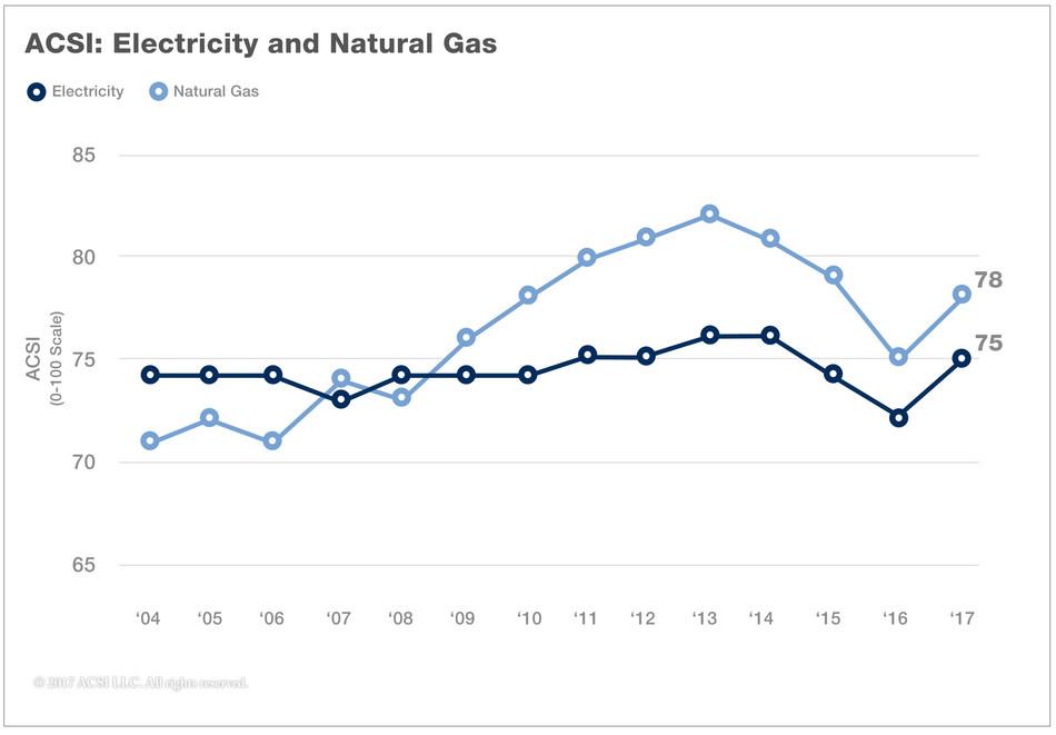 Customer Satisfaction: Electricity vs. Gas